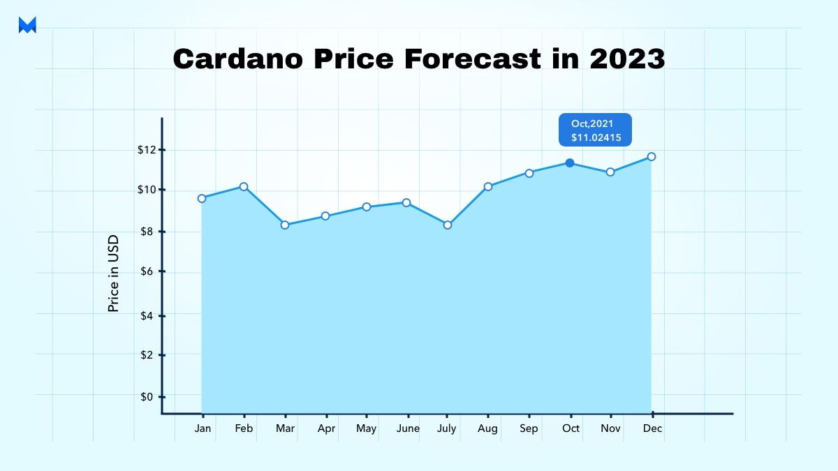 cardano price forecast in 2023
