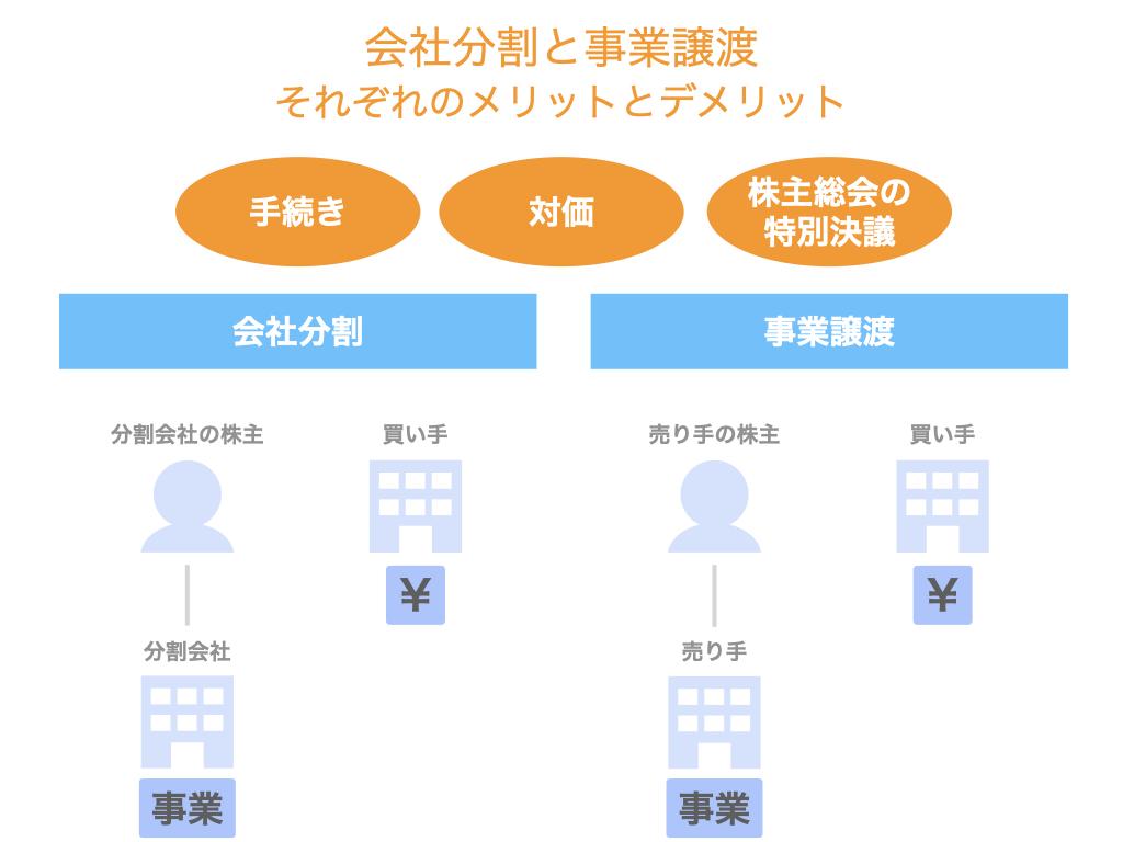 会社分割と事業譲渡それぞれのメリットとデメリット