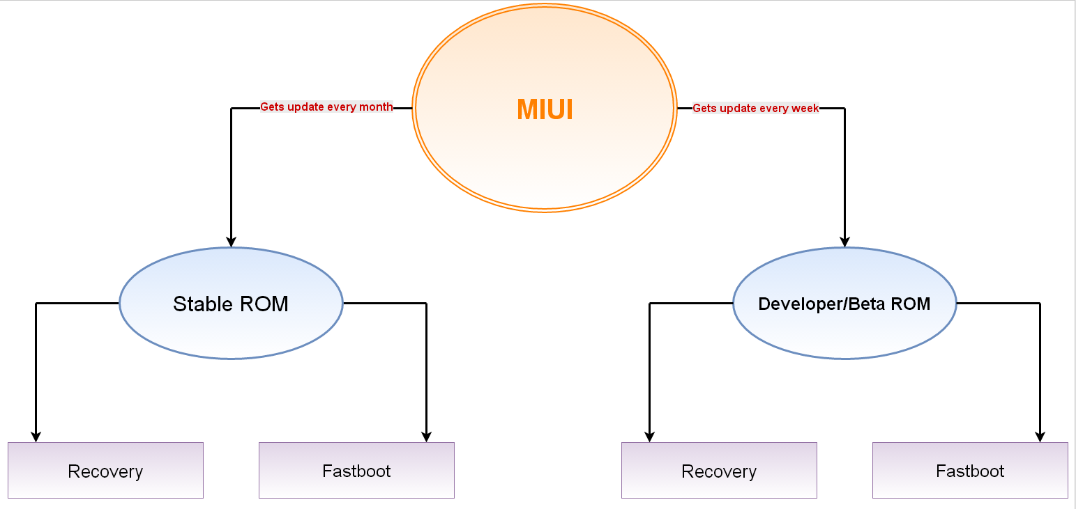 Difference between Developer ROM and Stable ROM - MIUI