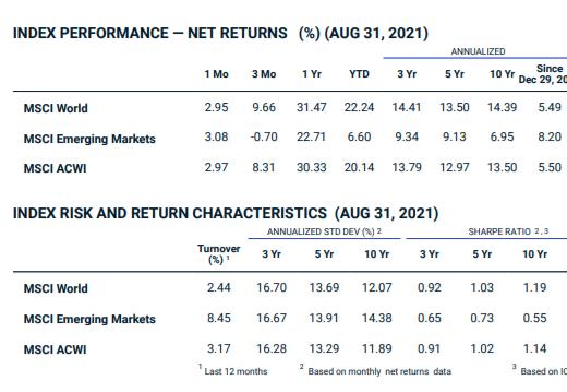 Performance du MSCI ACWI sur 10 ans