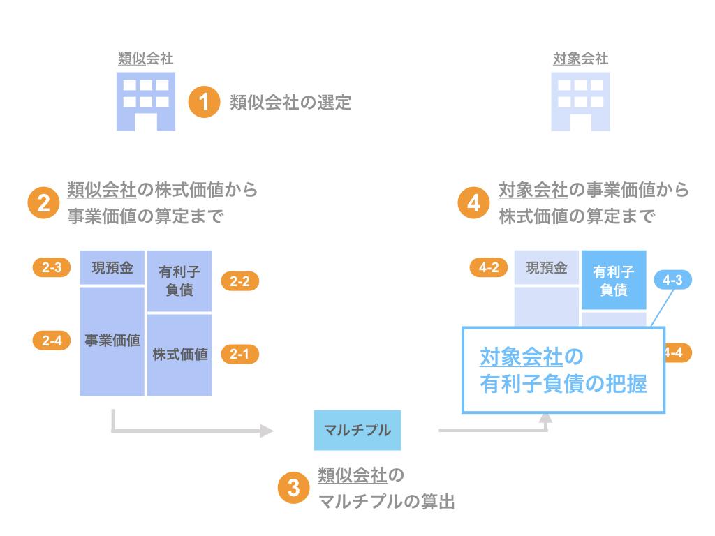 ステップ4-3. 対象会社の有利子負債の把握