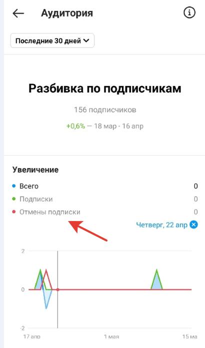 аналитика Инстаграм
