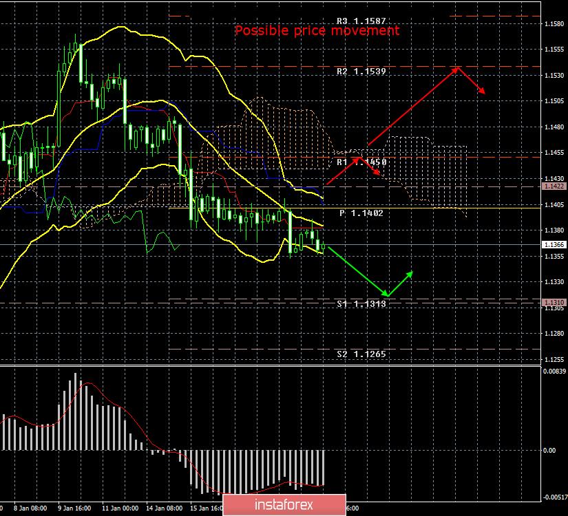 InstaForex Analytics: EUR/USD. 21 de janeiro. Resultados do dia. EUA