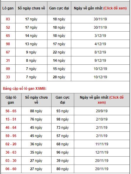 Bảng thống kê lô gan ngày 18/12/2019