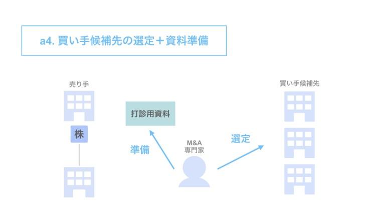 a4. 買い手候補先選定+資料準備