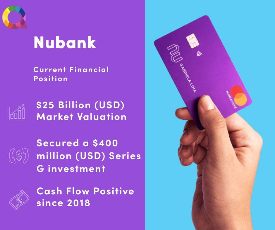 Nubank financial positioning to ensure growth in the Brazil fintech sector