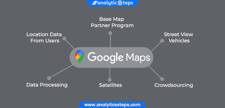 Different components that contribute to the working of Google Maps include, the Base Map Partner Program, street view vehicles, crowdsourcing, satellites, location data from users, and finally, data processing.