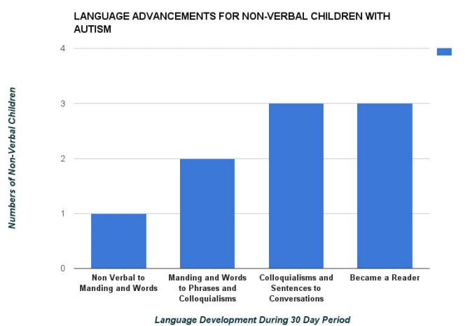 language-development