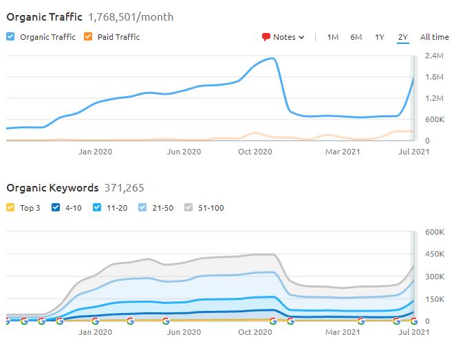 SEMRush Organic Search Performance Graphic