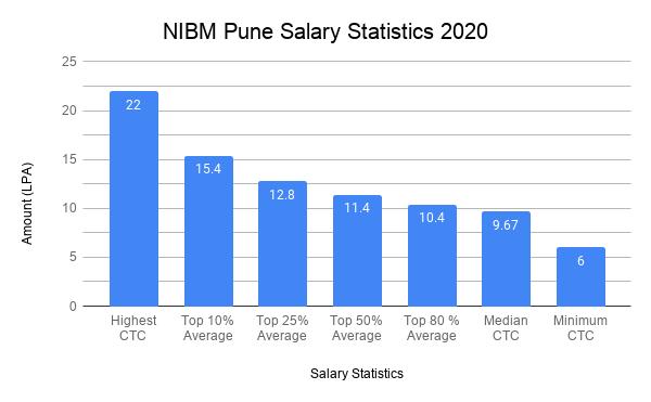 NIBM Pune Placement