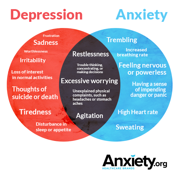 C:\Users\LENOVO\Pictures\3-anxiety-depression-symptoms-overlap.png