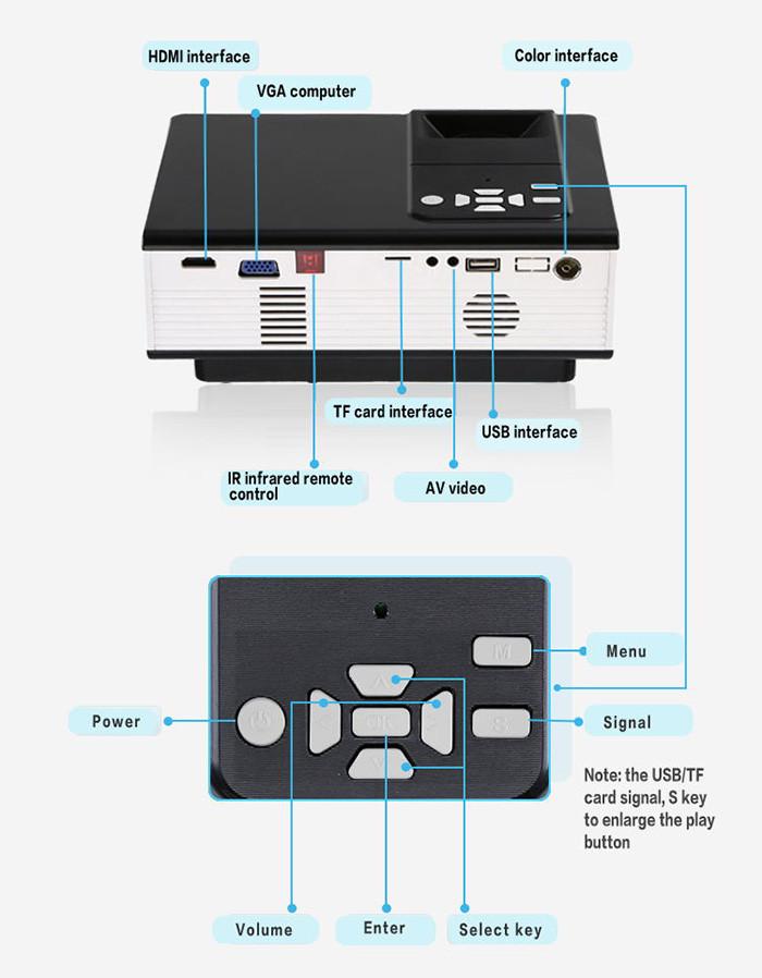 Projecteur LED 1500 Lumens 800 x 480 Prise Peritel TV Pixels Lecteur multimédia HDMI USB TF SD carte www.avalonkef.com5.jpg