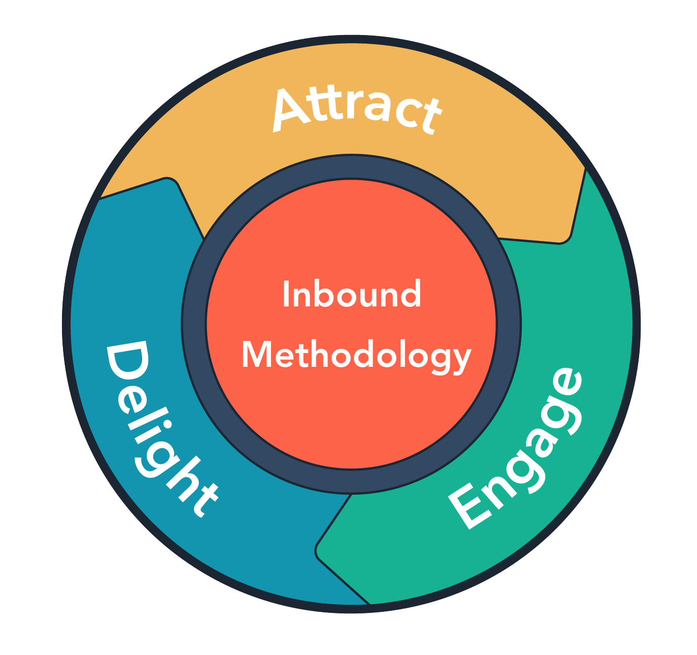 Lupo Inbound methodology