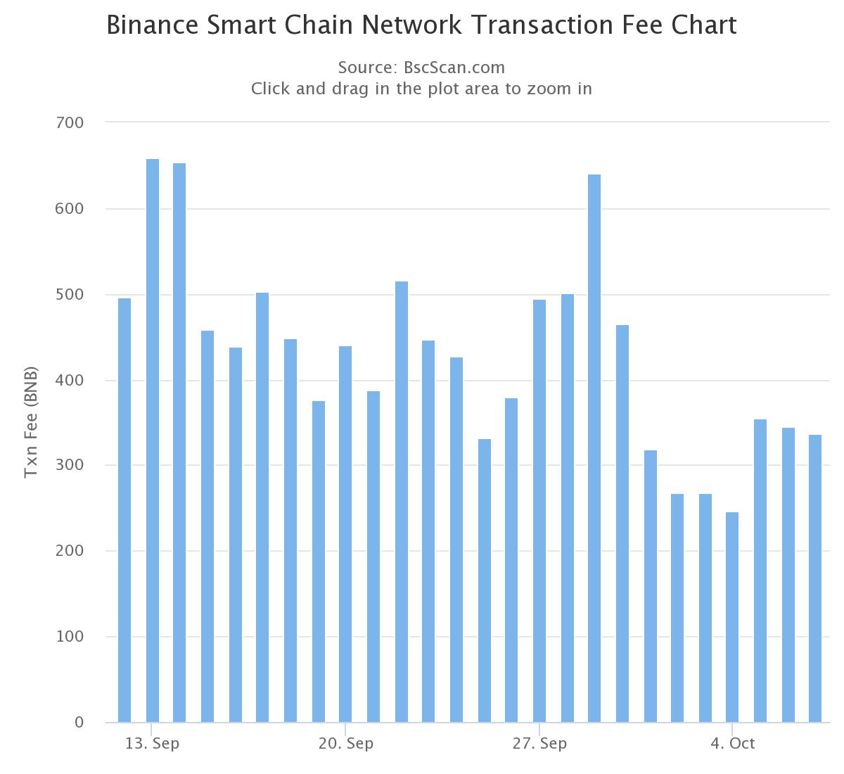 ethereum fees lowest