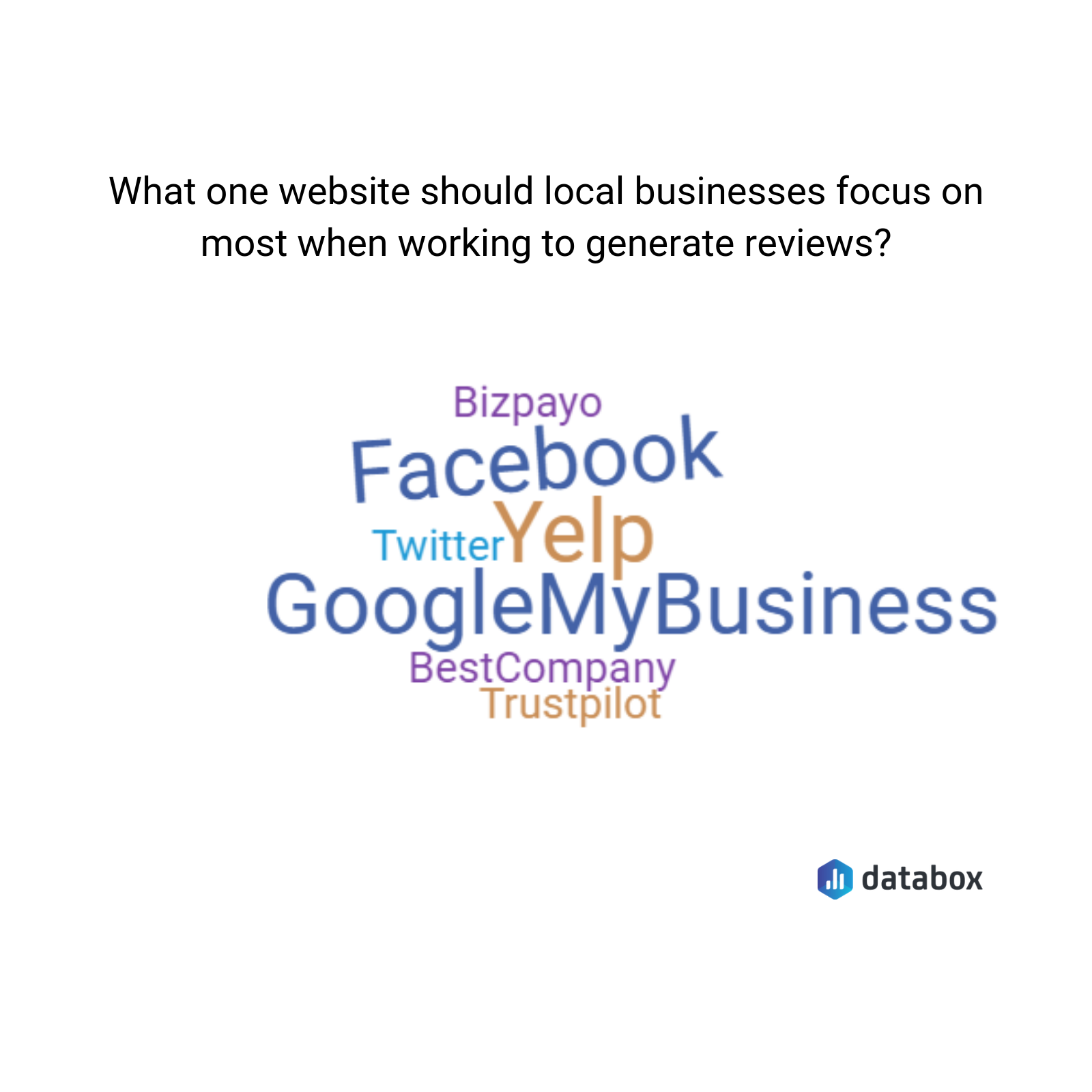 the best review sites for local businesses