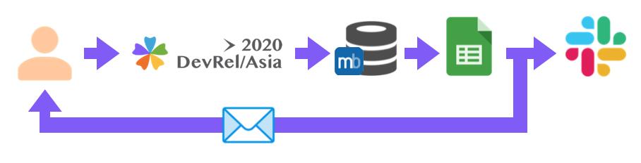 https://devrel.dev/asia-2020/assets/articles/devrel-asia-website-4.png