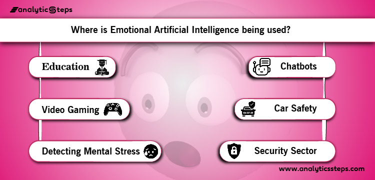 This image highlights the areas where Emotional Artificial Intelligence is being used and how.