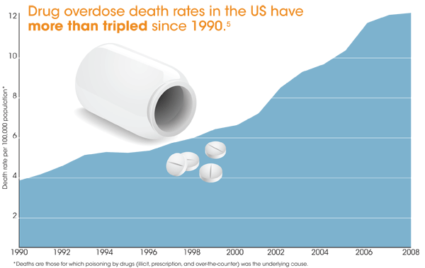 tripled_rates_graph_600w.png