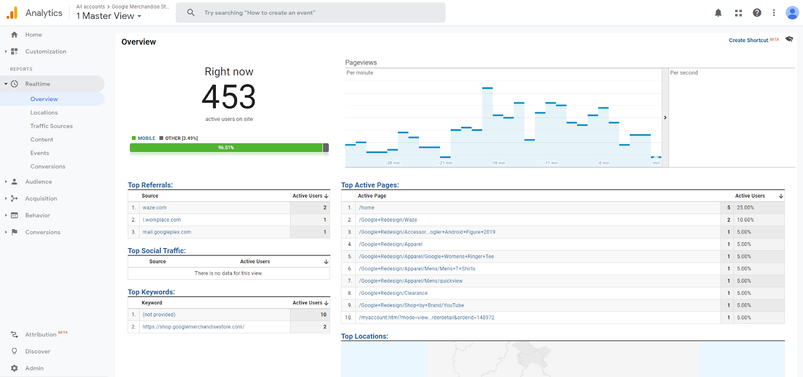 Google Analytics Realtime Report overview.
