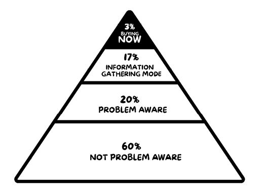 Upside down funnel in shape of a pyramid showing 3% buying now, 17% information gathering mode, 20% problem aware, 60% not problem aware