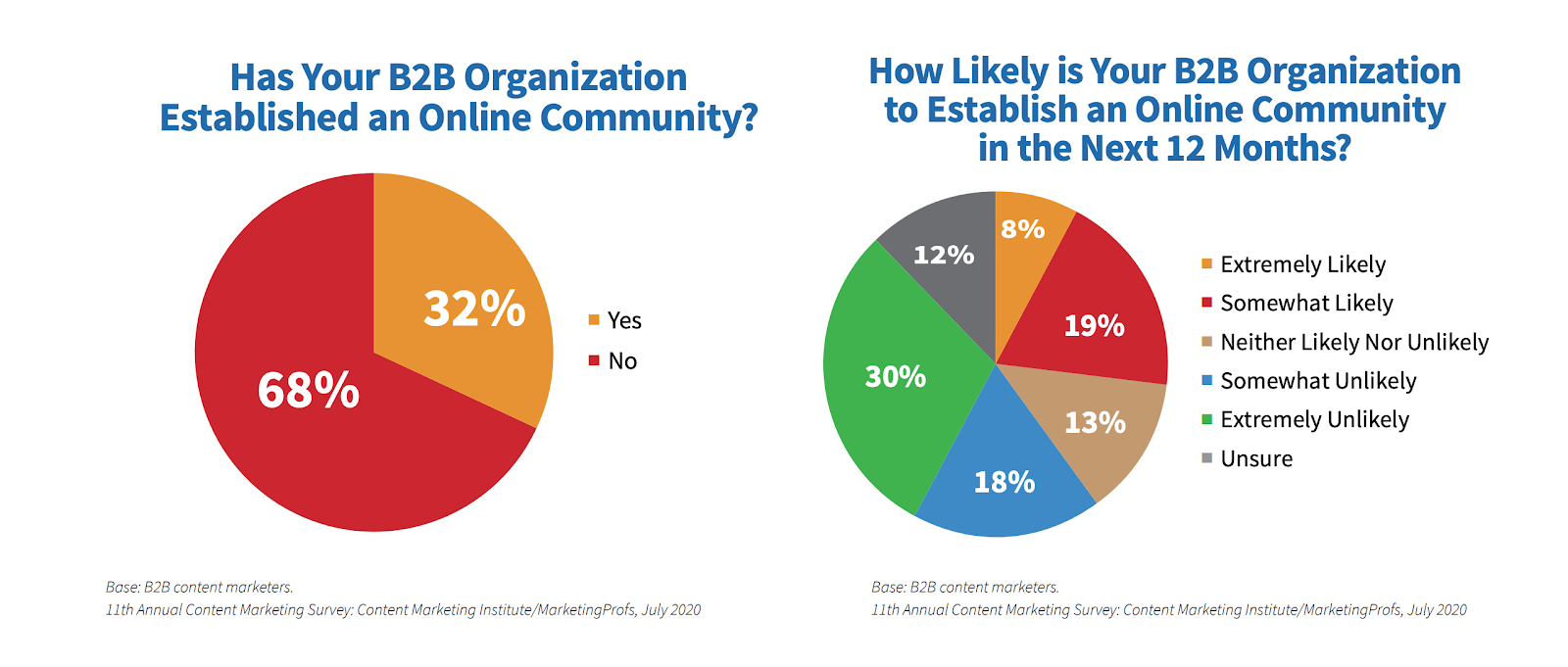 Has your B2B organization established an online community   How likely is your B2B organization to establish an online community in the next 12 months