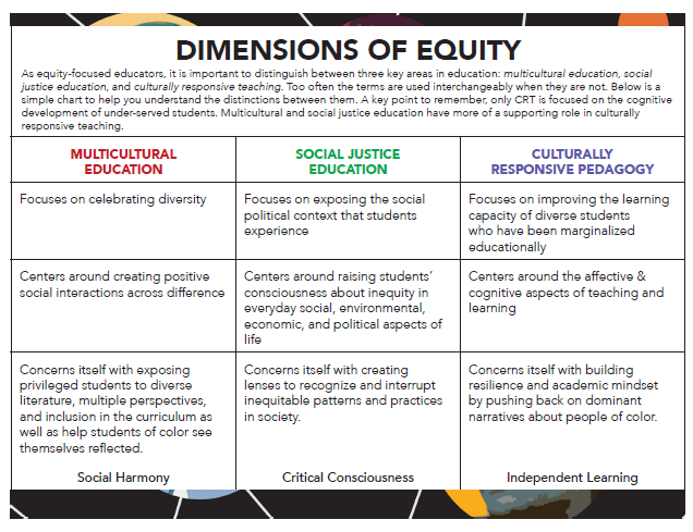 Dimensions of Equity Chart
