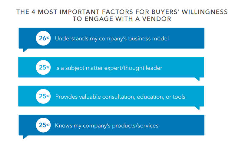 Study: Why B2B Marketers Waste 19% of Their Budgets