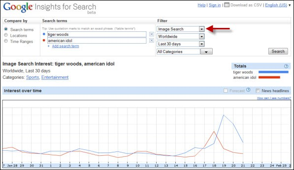 using Google Insights for Search for keyword research for Flickr