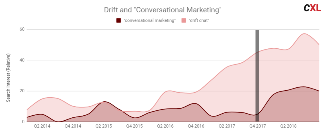 drift and conversational marketing