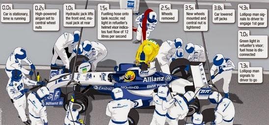F1 Pit Crew Members salaries 2015