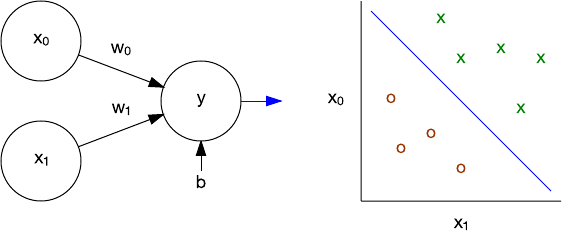 Graphical presentation of perceptrons and linear classification