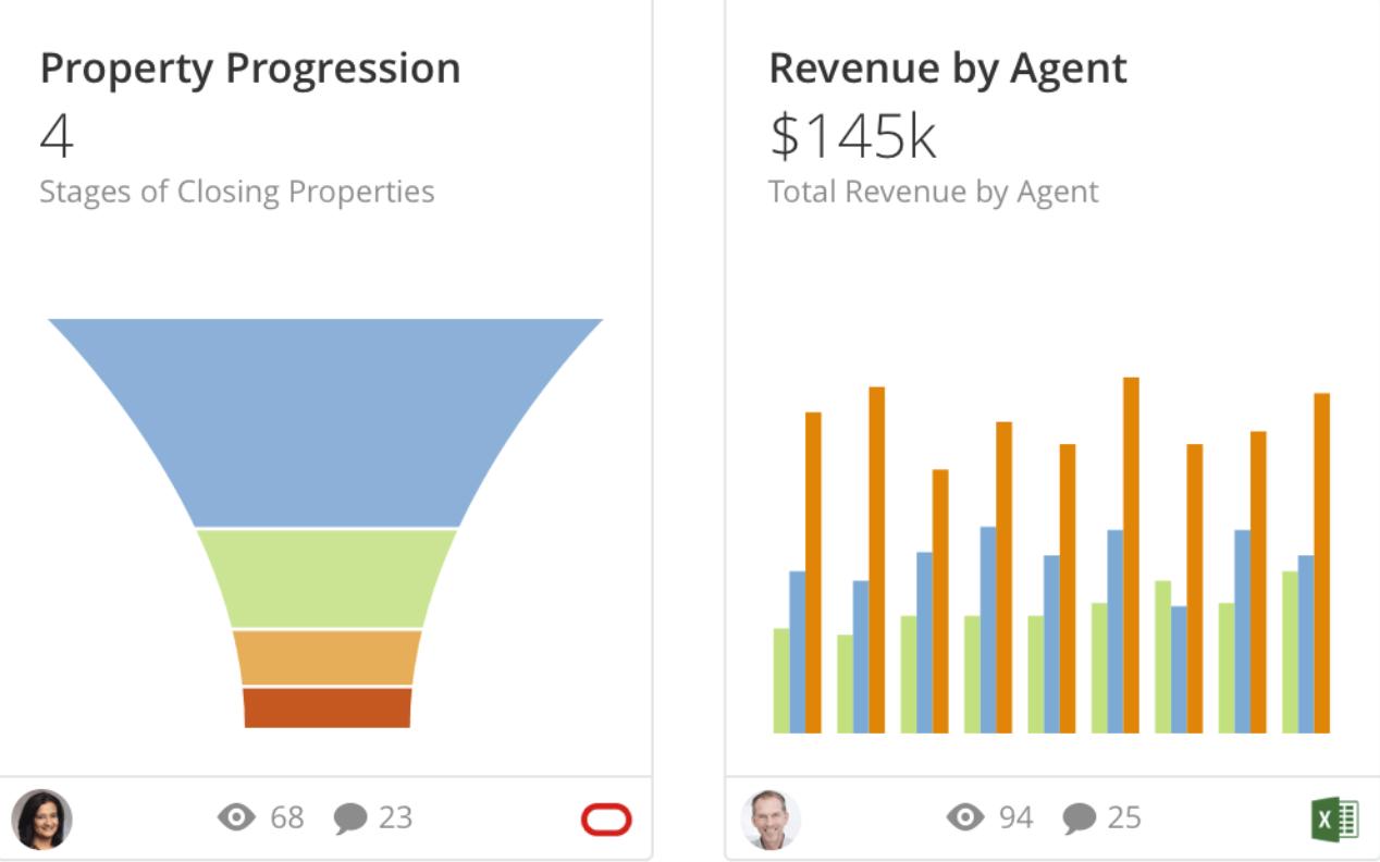 gráficos progressão e lucros setor de serviços