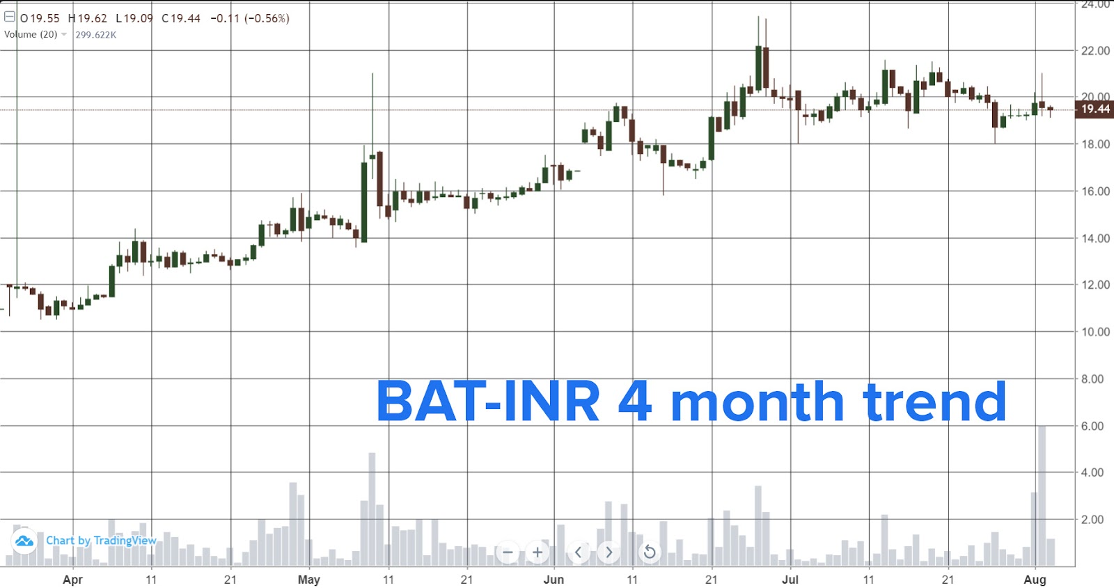 BAT-INR pair