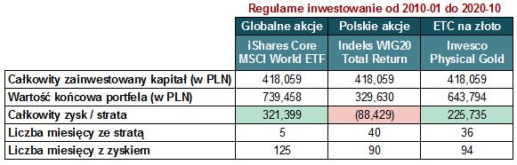 Regularne inwestowanie - podsumowanie wyników
