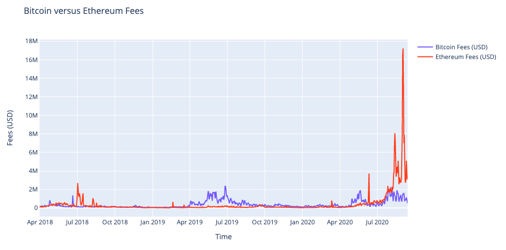 Bitcoin and Ethereum fees