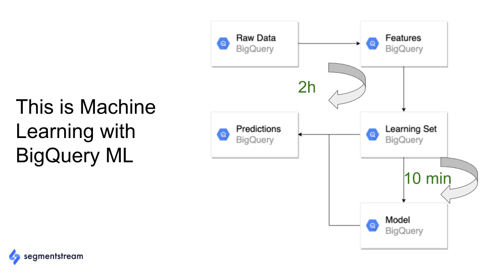 example of streamlined process with google bigquery ml.