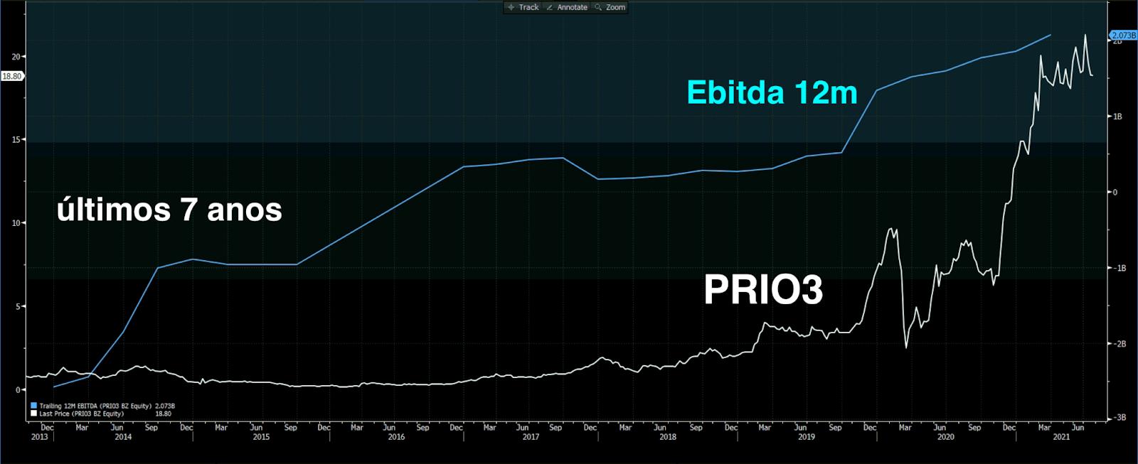 Desempenho de PRIO3 e Ebitda (acum 12m).