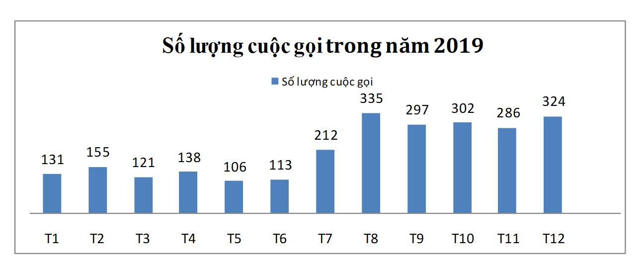 Số lượng cuộc gọi về đường dây nóng 111 phòng mua bán người năm 2019. Ảnh: tongdai111.vn