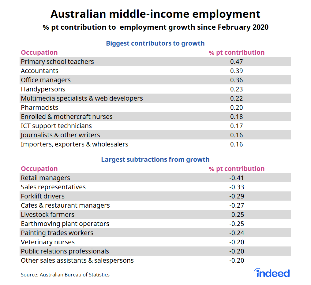 Bar graph showing australian middle-income employment