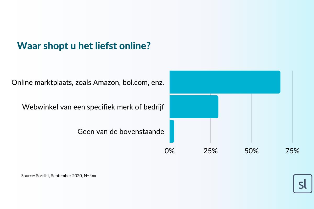 Waar shoppen Nederlanders het liefst online?