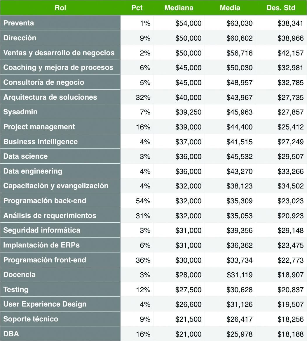 sueldo perfiles TI