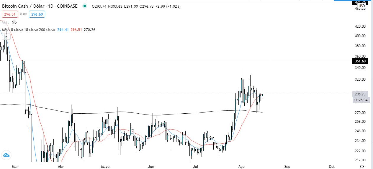 Análisis técnico de la tendencia a corto plazo de Bitcoin Cash. Fuente: TradingView.