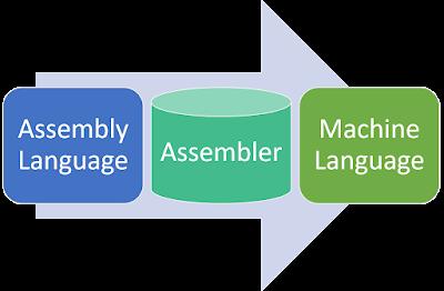 Working of Assembler