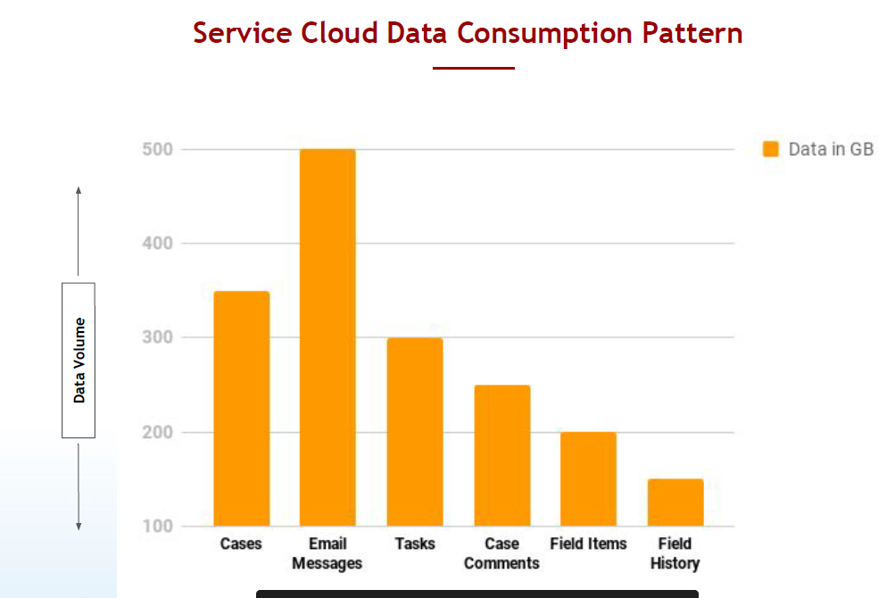Sevice cloud data consumption