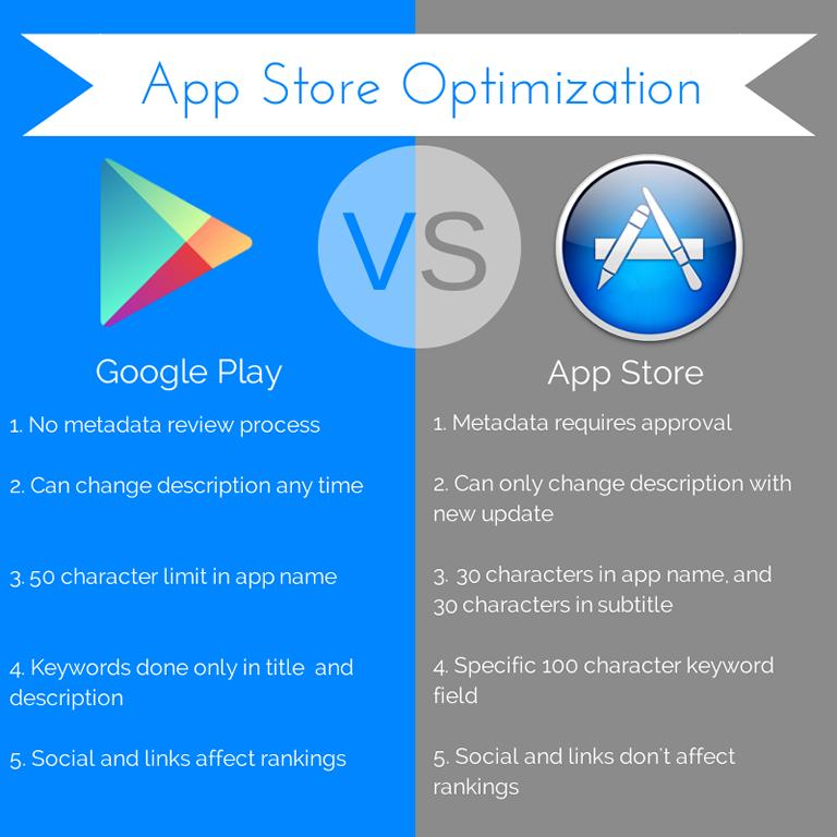 App Store vs Google Play Store