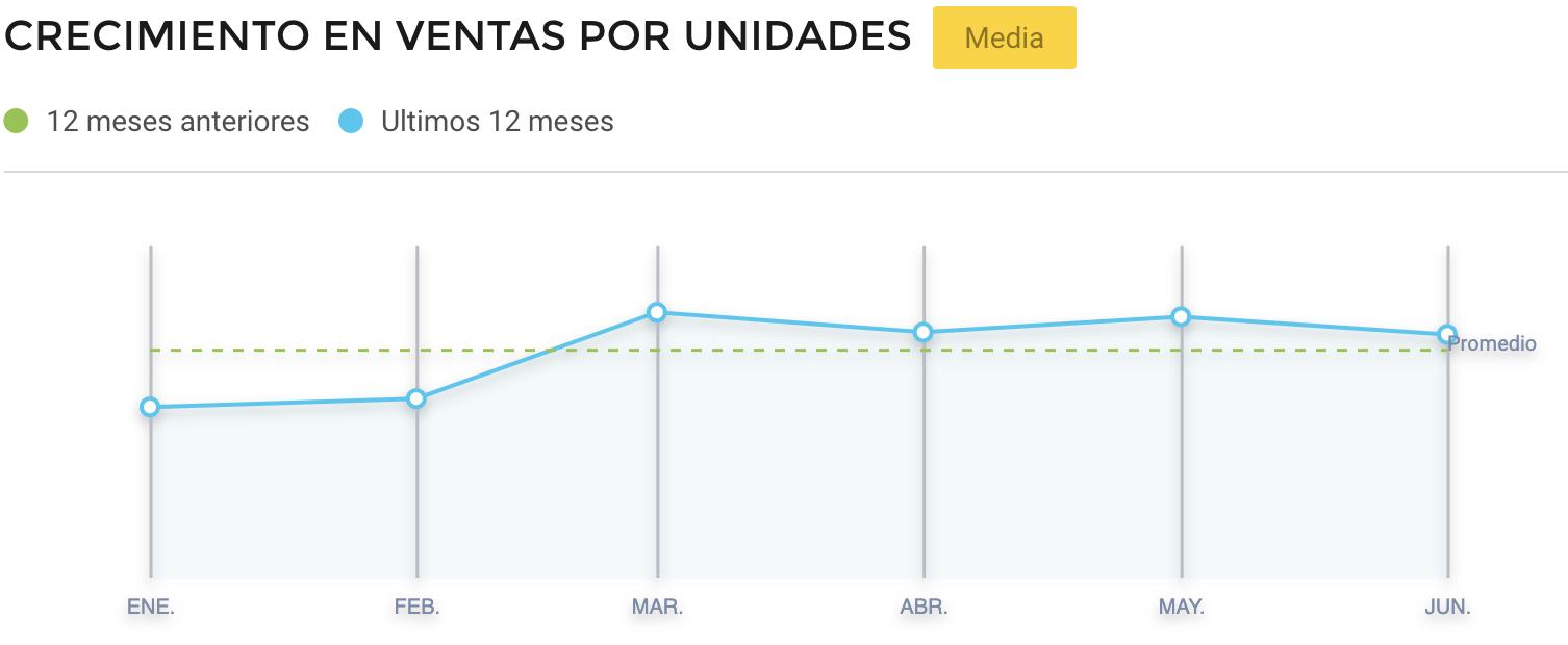 Crecimiento macetas vendidas Brasil