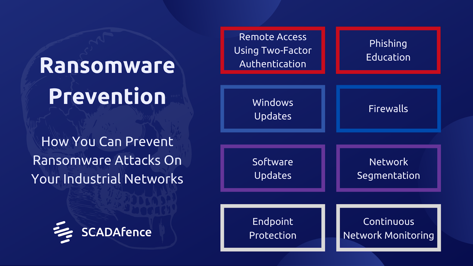 Preventing Ransomware Attacks On Industrial Networks