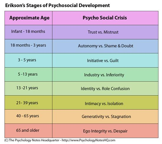 erikson's stages of development chart