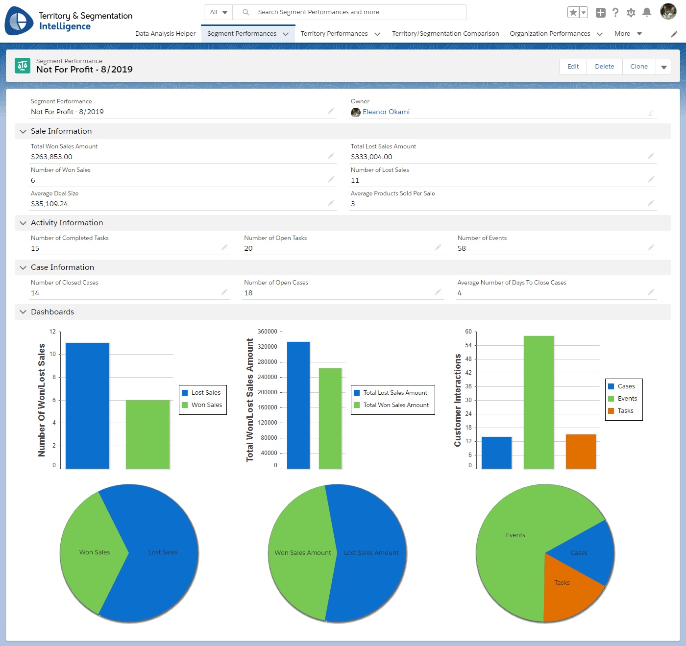 Total Sales Revenue Dashboard by Business Segment