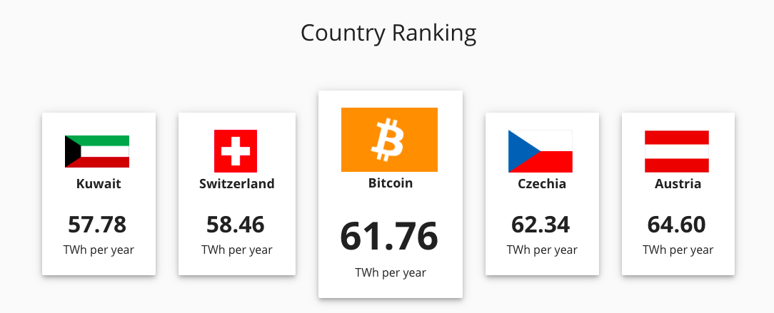 How the energy consumed by the Bitcoin network ranks in comparison to other countries